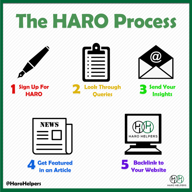 The HARO Process for gaining editorial links from Haro Helpers