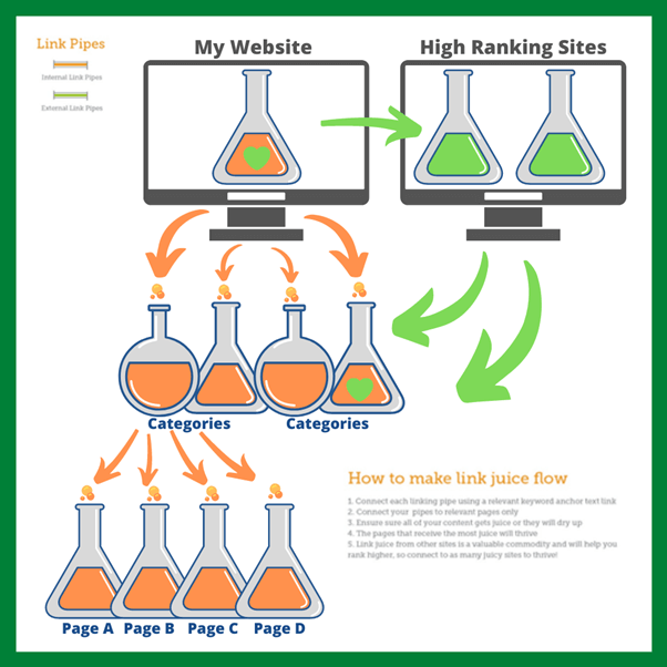 how link juice flows and works for seo