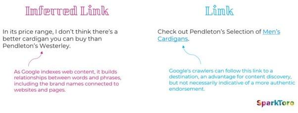 inferred links vs normal links