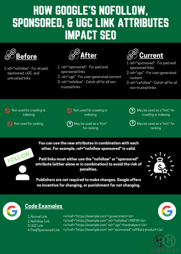nofollow sponsored and ugc new links on the google block