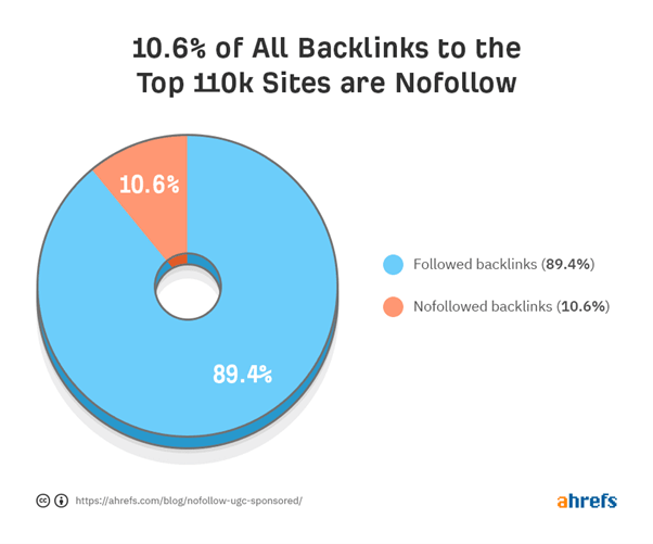 pie chart showing small percenage of links to the top 100k sites are nofollow