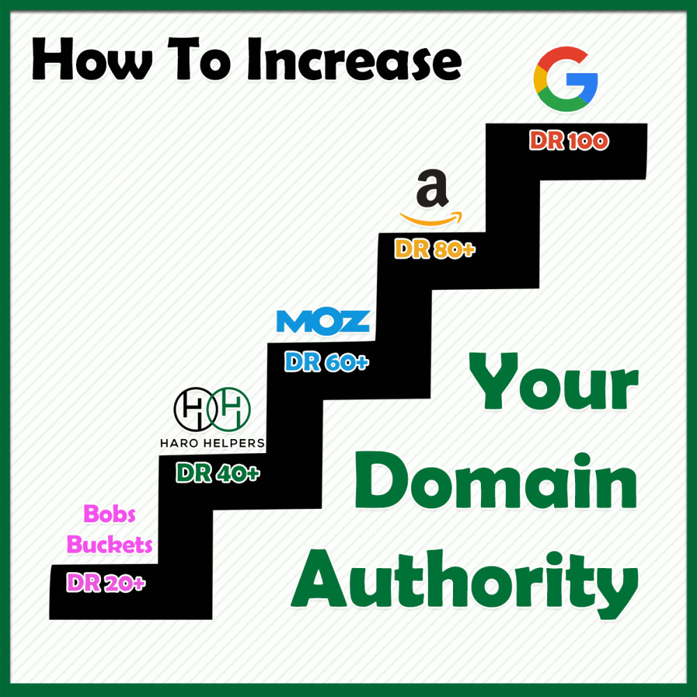 websites listed with different domain authorities